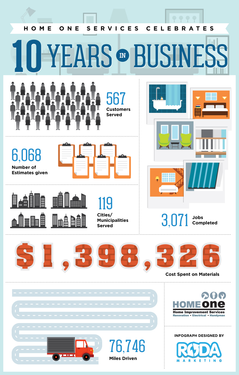 HomeOneServices.com_Infographic_June2015