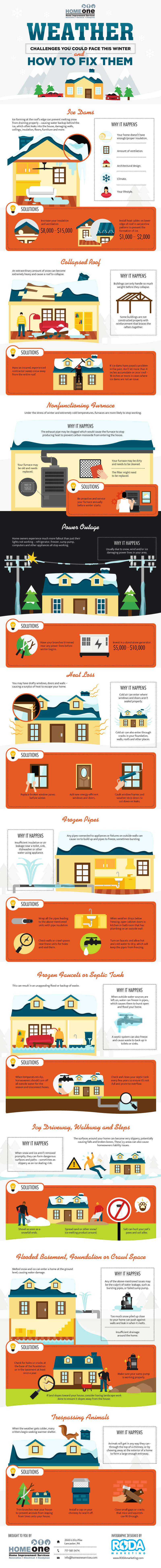 HomeOneServices.com_Infographic_October2015