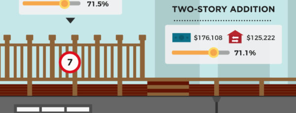 Cost vs Value: Which 15 Home Improvements Give The Best ROI